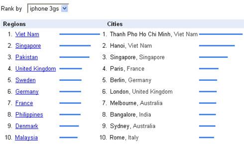 iPhone 3S nhận được lượt tìm kiếm từ Việt Nam nhiều nhất thế giới.